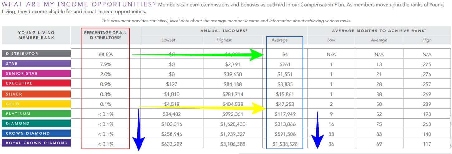 Young Living compensation plan  review