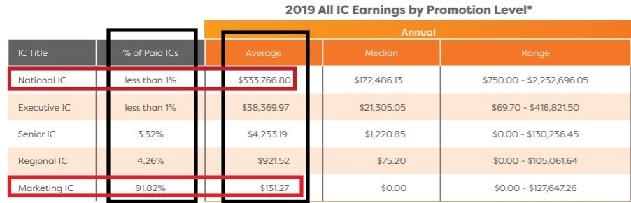 Ambit Energy income disclosure statement of 2019