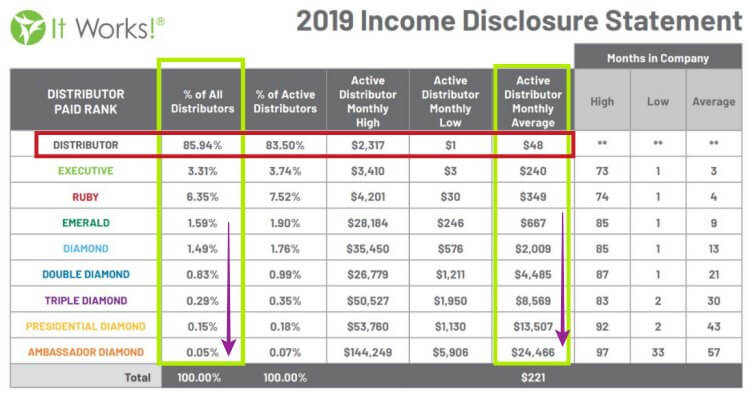 It Works Income Disclosure Statement for 2019